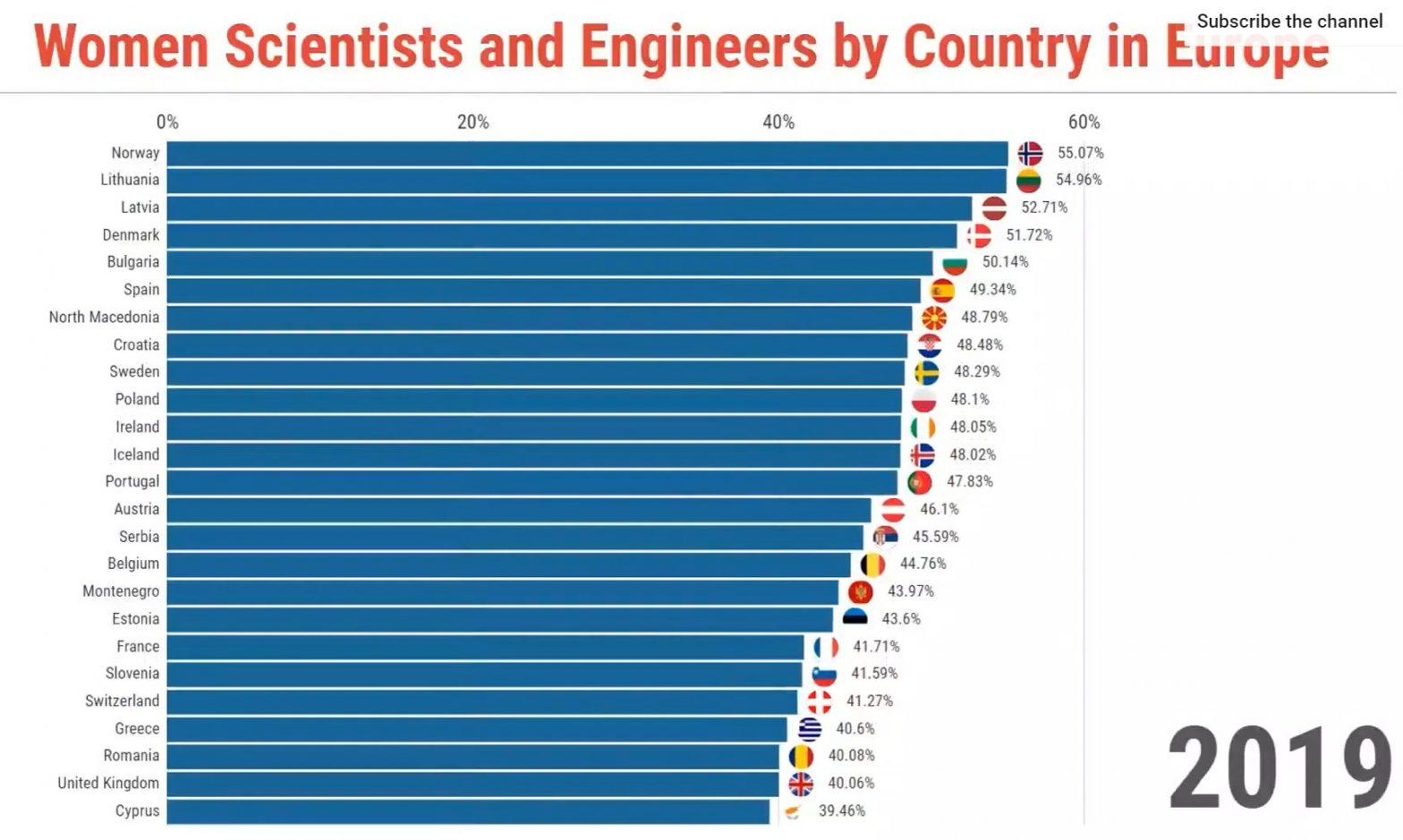 donne scienziate ingegnere in Europa